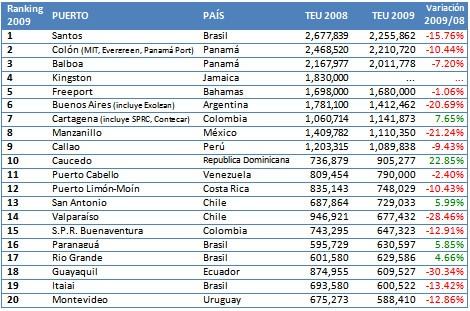 Puertos De Am 233 Rica Latina Y El Caribe Registraron Bajas