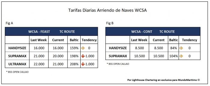 tarifas_TC_WCSA_15sept2020