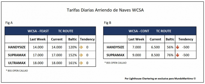 tarifas tc_wcsa 29nov2020